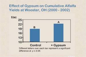 Alfalfa Gypsum Chart