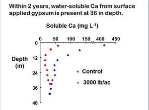 Water-Soluble Graph